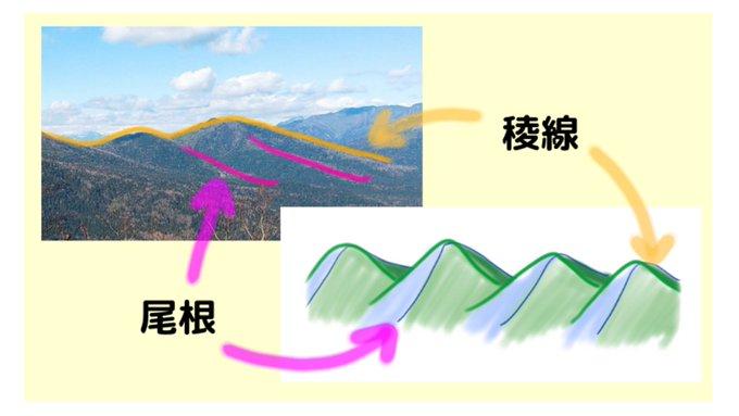 北海道の山を見ながら山脈・山系・連山・山地の違いや山の部分の呼び名・言葉を調べてみた